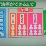 テレビシンポジウム、日本の新薬と新治療の現状はどうなっているのか